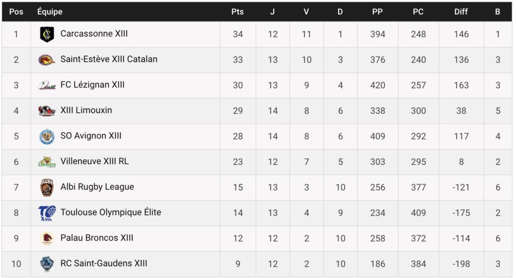 Classement Elite 1 - 30 mars 2021. Le SO Avignon XIII est 5ème, à 6 points du leader.